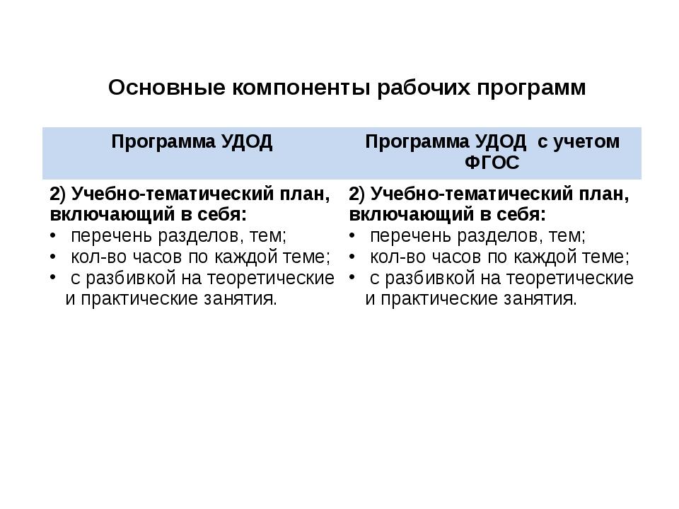 Основные компоненты рабочих программ Программа УДОД Программа УДОДс учетом ФГ...