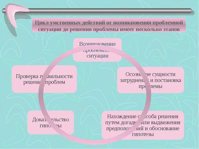 Цикл умственных действий от возникновения проблемной ситуации до решения про...
