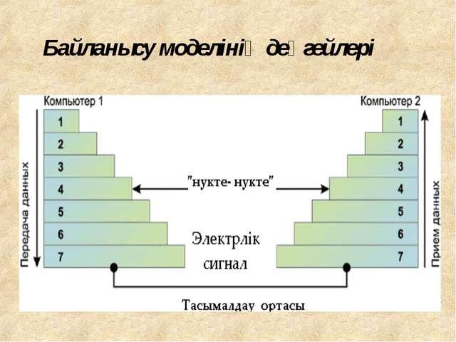 Байланысу моделінің деңгейлері