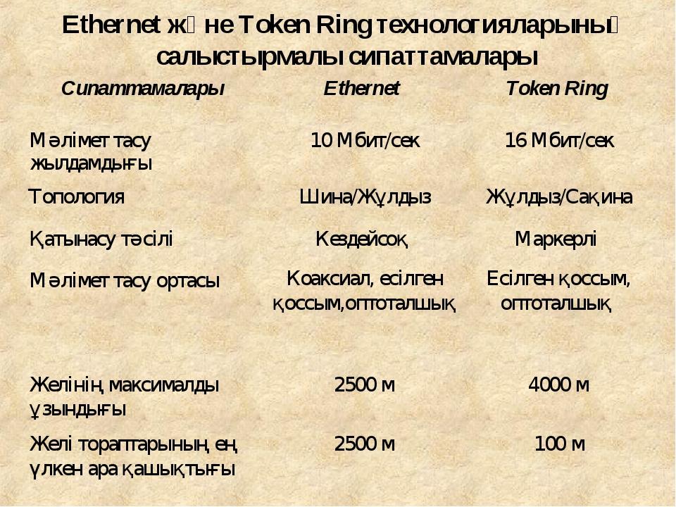 Ethernet және Token Ring технологияларының салыстырмалы сипаттамалары Сипатта...