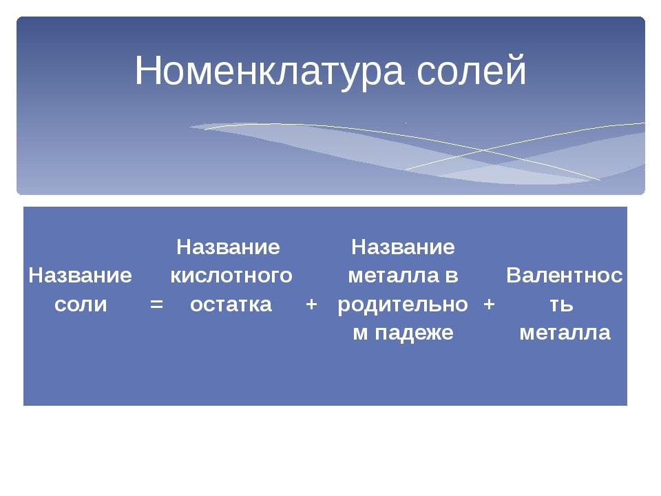 Номенклатура солей  Название соли   = Название кислотногоостатка   + На...