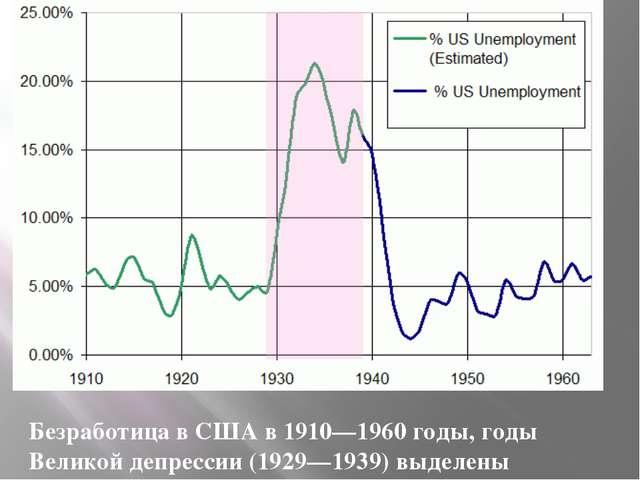 Безработица в США в 1910—1960 годы, годы Великой депрессии (1929—1939) выделены