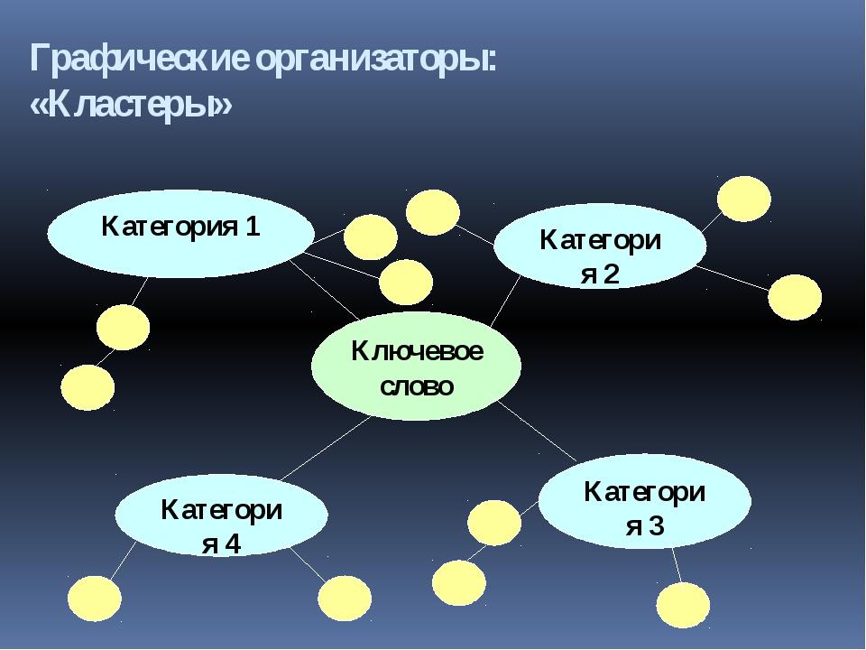 Графические организаторы: «Кластеры» Ключевое слово Категория 1 Категор...