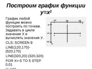 Построим график функции у=х2 График любой функции можно построить по точкам.
