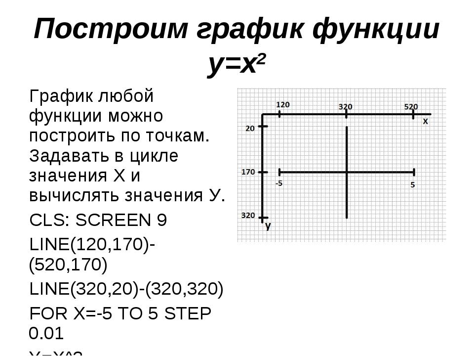 Построим график функции у=х2 График любой функции можно построить по точкам....