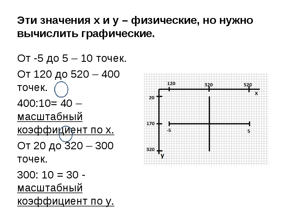 Эти значения х и у – физические, но нужно вычислить графические. От -5 до 5 –...
