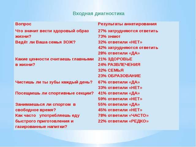 Входная диагностика Вопрос Результаты анкетирования Что значит вести здоровый...
