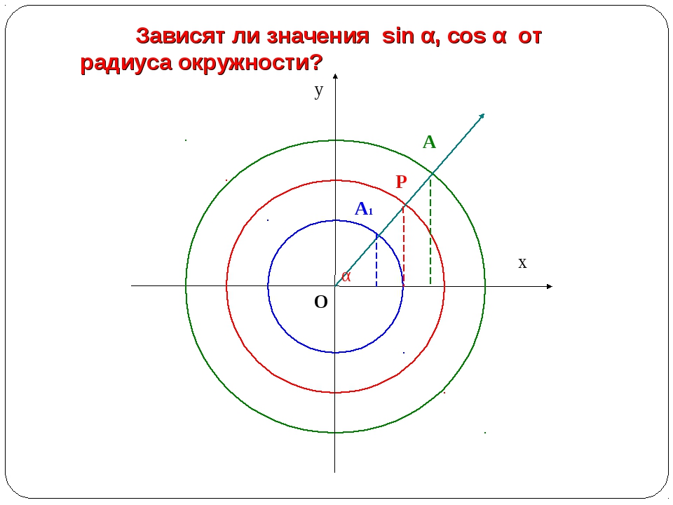 Зависят ли значения sin α, cos α от радиуса окружности?
