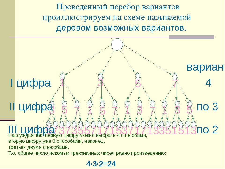 Проведенный перебор вариантов проиллюстрируем на схеме называемой Рассуждая т...