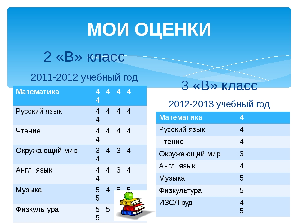 МОИ ОЦЕНКИ 2 «В» класс 2011-2012 учебный год 3 «В» класс 2012-2013 учебный го...