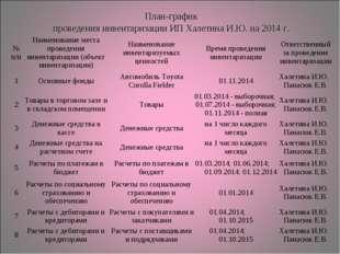 План-график проведения инвентаризации ИП Халетина И.Ю. на 2014 г. № п/пНаи