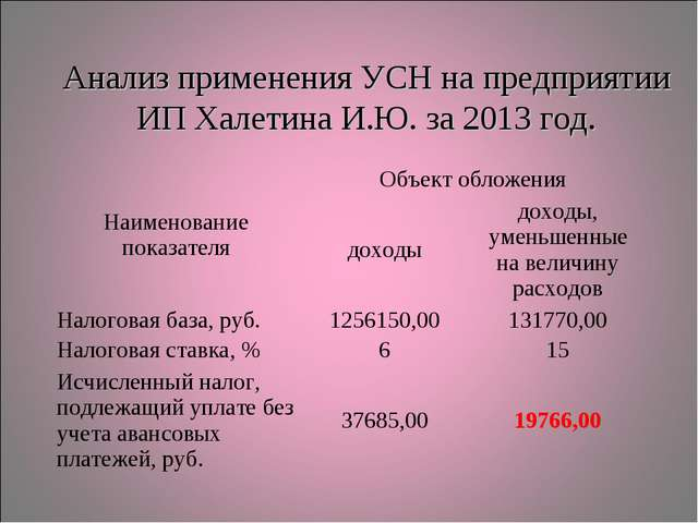 Анализ применения УСН на предприятии ИП Халетина И.Ю. за 2013 год. Наименован...