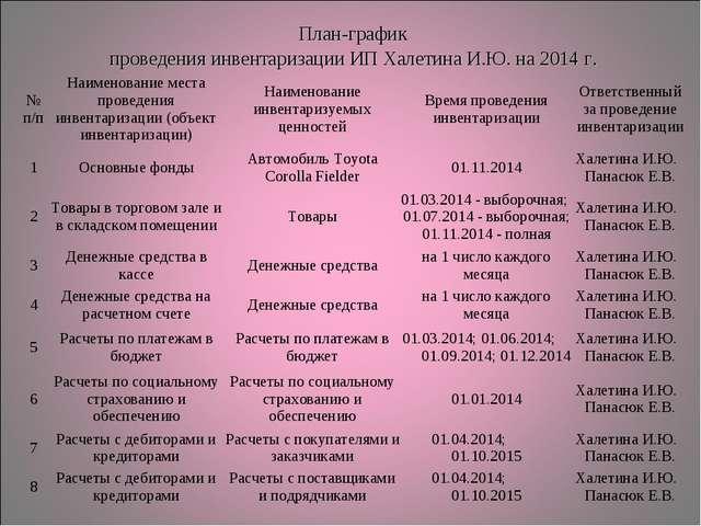 План-график проведения инвентаризации ИП Халетина И.Ю. на 2014 г. № п/пНаи...