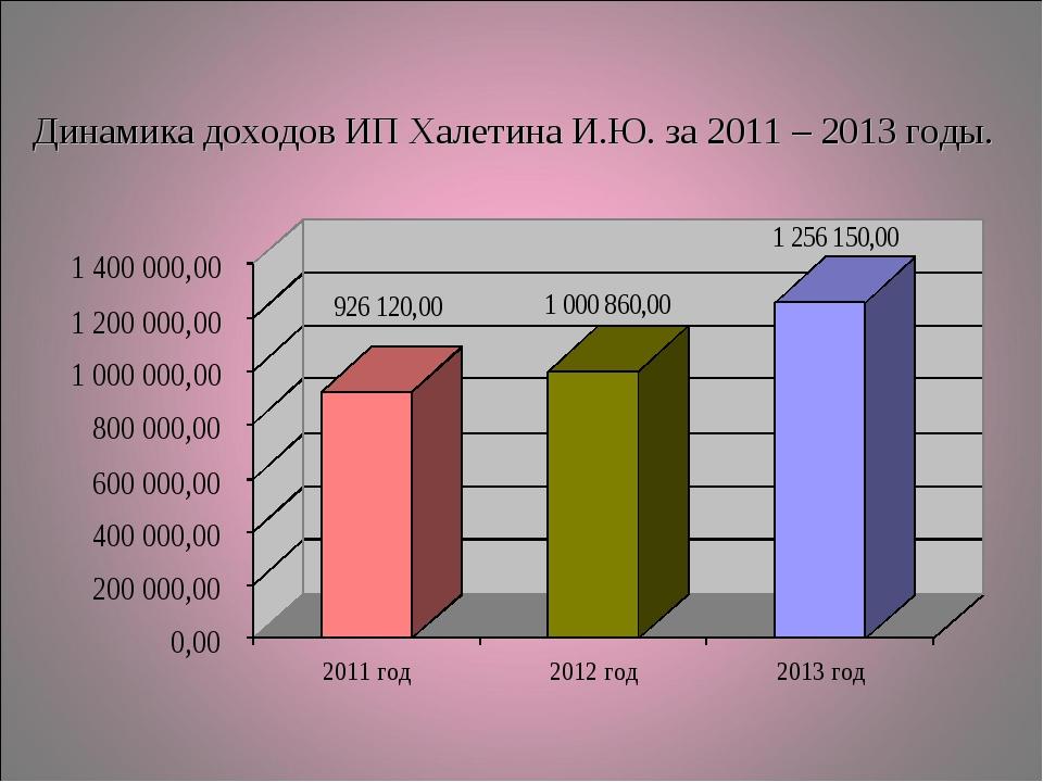Динамика доходов ИП Халетина И.Ю. за 2011 – 2013 годы.