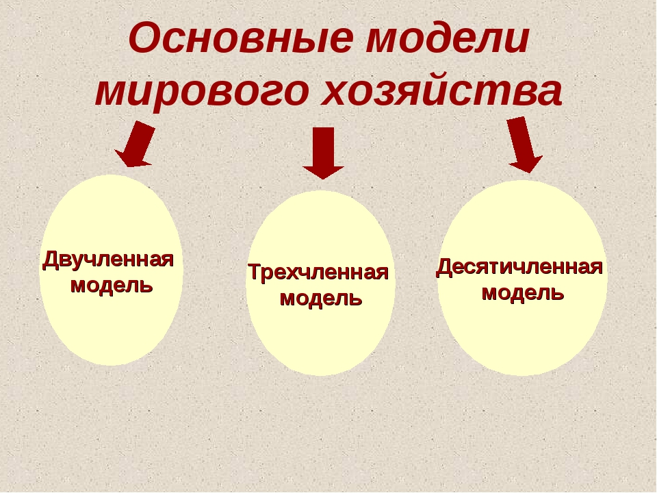 Основные модели мирового хозяйства Двучленная модель Трехчленная модель Десят...