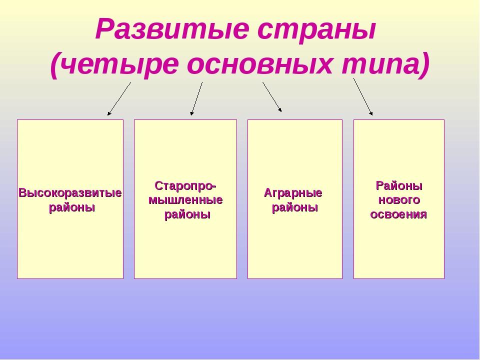 Развитые страны (четыре основных типа) Высокоразвитые районы Старопро- мышлен...