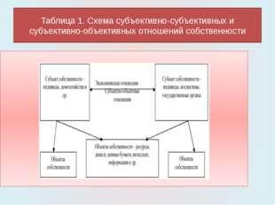 Таблица 1. Схема субъективно-субъективных и субъективно-объективных отношений