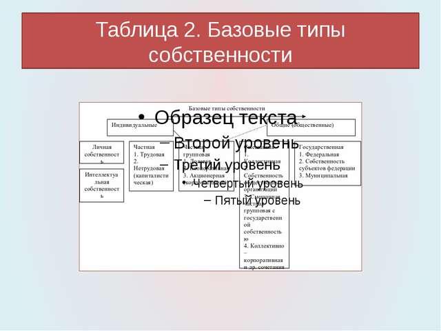 Таблица 2. Базовые типы собственности