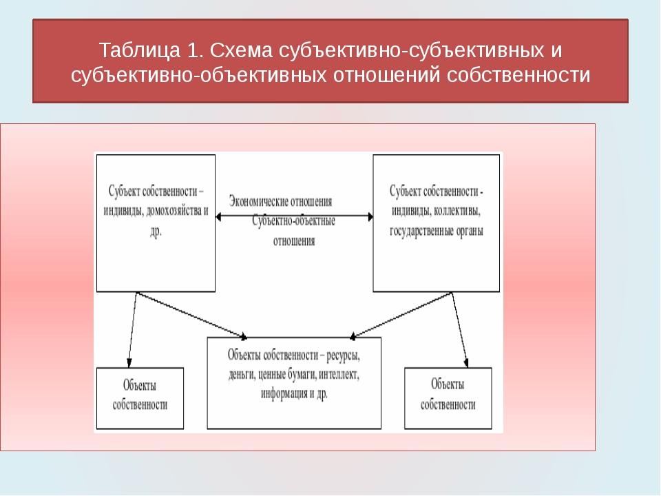 Таблица 1. Схема субъективно-субъективных и субъективно-объективных отношений...
