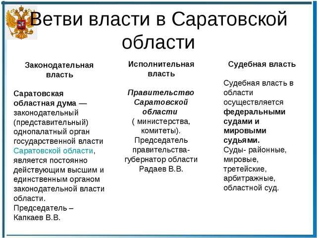 Ветви власти в Саратовской области Законодательная власть Саратовская областн...