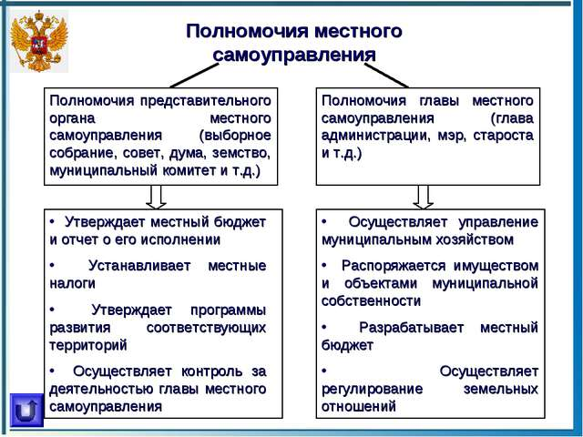 Полномочия местного самоуправления Полномочия представительного органа местно...