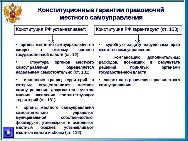 Конституционные гарантии правомочий местного самоуправления Конституция РФ ус...