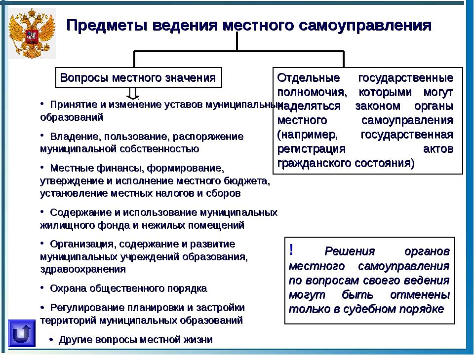 Предметы ведения местного самоуправления Вопросы местного значения Отдельные...