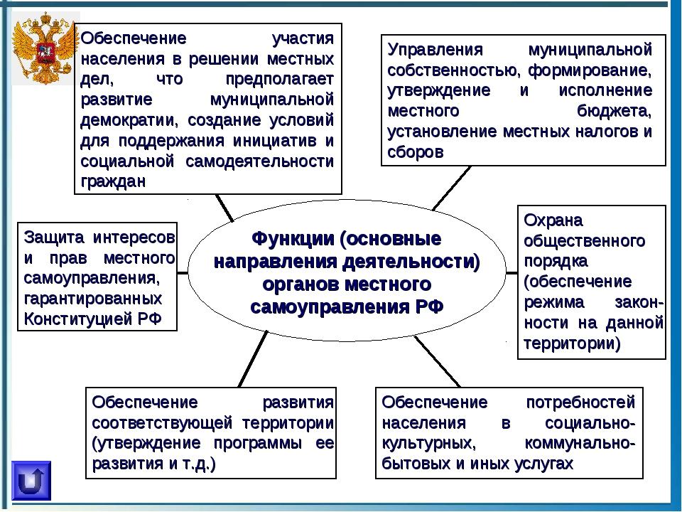 Функции (основные направления деятельности) органов местного самоуправления Р...