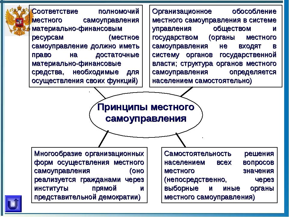Принципы местного самоуправления Самостоятельность решения населением всех во...