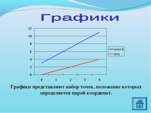Графики представляют набор точек, положение которых определяется парой коорди