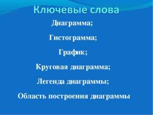 Диаграмма; Гистограмма; График; Круговая диаграмма; Легенда диаграммы; Област