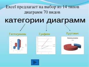 Гистограммы Графики Excel предлагает на выбор из 14 типов диаграмм 70 видов.