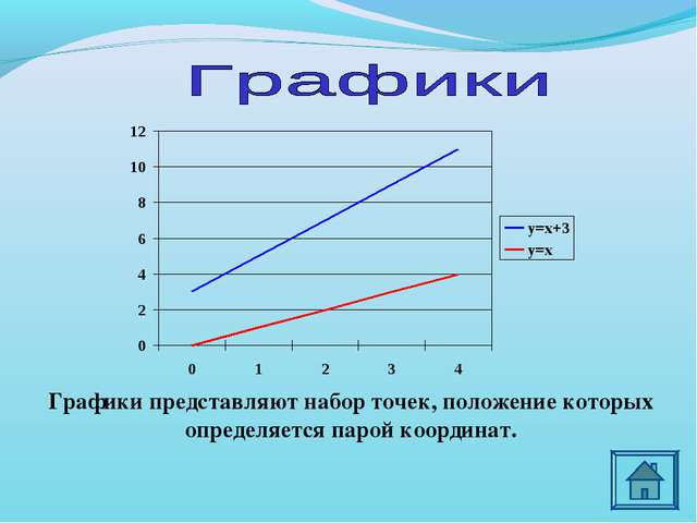 Графики представляют набор точек, положение которых определяется парой коорди...