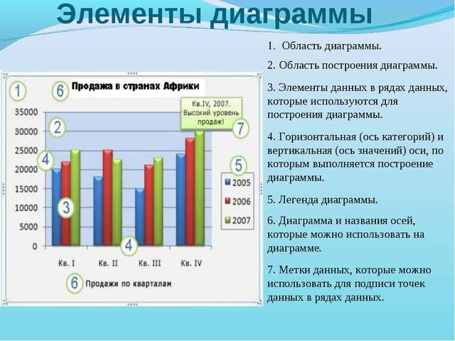 Элементы диаграммы 1. Область диаграммы. 2. Область построения диаграммы. 3....
