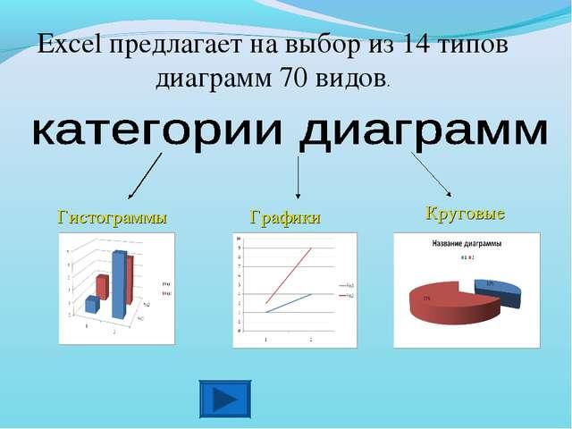 Гистограммы Графики Excel предлагает на выбор из 14 типов диаграмм 70 видов....