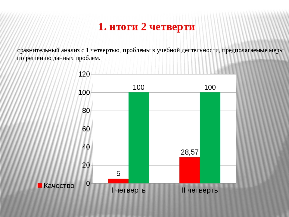 сравнительный анализ с 1 четвертью, проблемы в учебной деятельности, предпола...