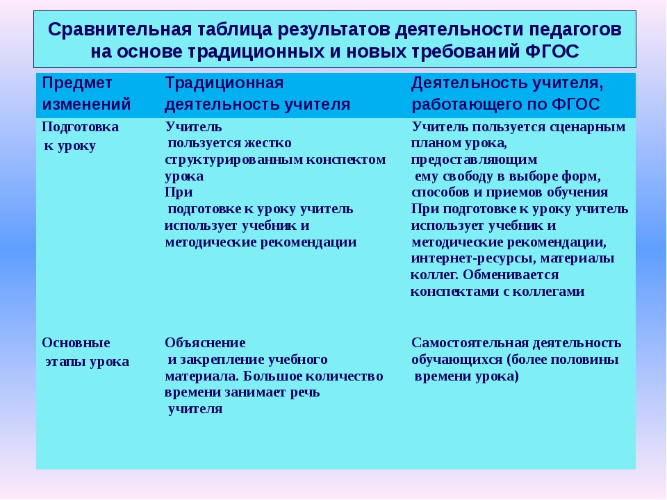 Сравнительная таблица результатов деятельности педагогов на основе традиционн...