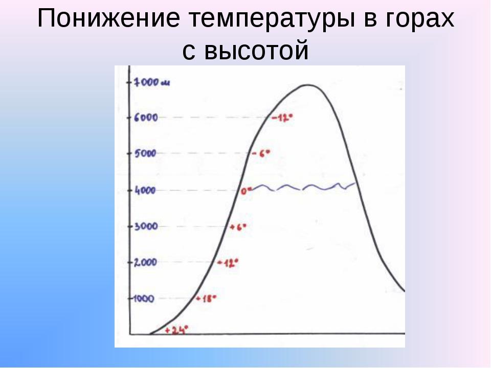 Понижение температуры в горах с высотой