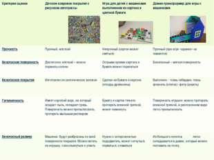 Критерии оценкиДетское ковровое покрытие с рисунком автотрассыИгра для дете