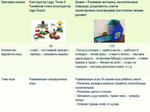 Критерии оценкиКонструктор Lego. Тачки 2 Токийские гонки (конструктор Lego D