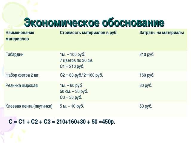 Экономическое обоснование С = С1 + С2 + С3 = 210+160+30 + 50 =450р. Наименова...