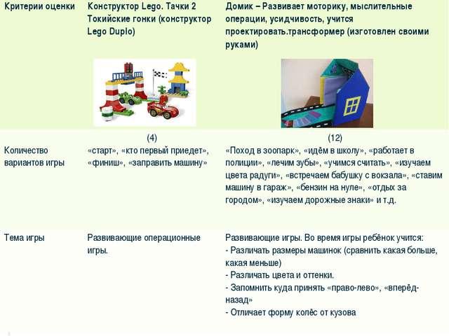 Критерии оценкиКонструктор Lego. Тачки 2 Токийские гонки (конструктор Lego D...