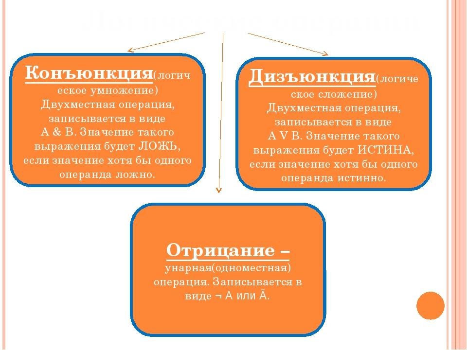 Логические операции Конъюнкция(логическое умножение) Двухместная операция, за...