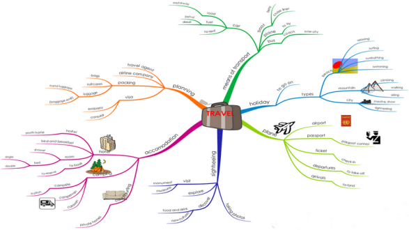 C:\мамина папка\туризм\travel-vocabulary-mindmap.png