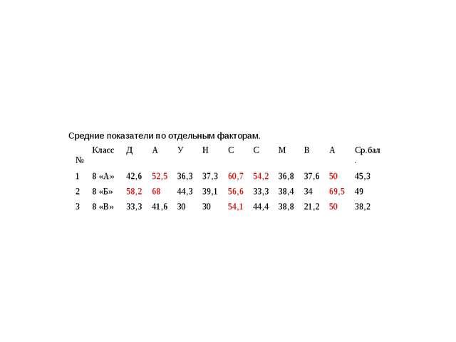 Средние показатели по отдельным факторам. №КлассДАУНССМВАСр.бал....