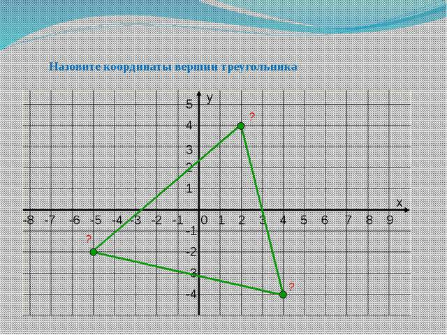 Назовите координаты вершин треугольника ? ? ? х у -1