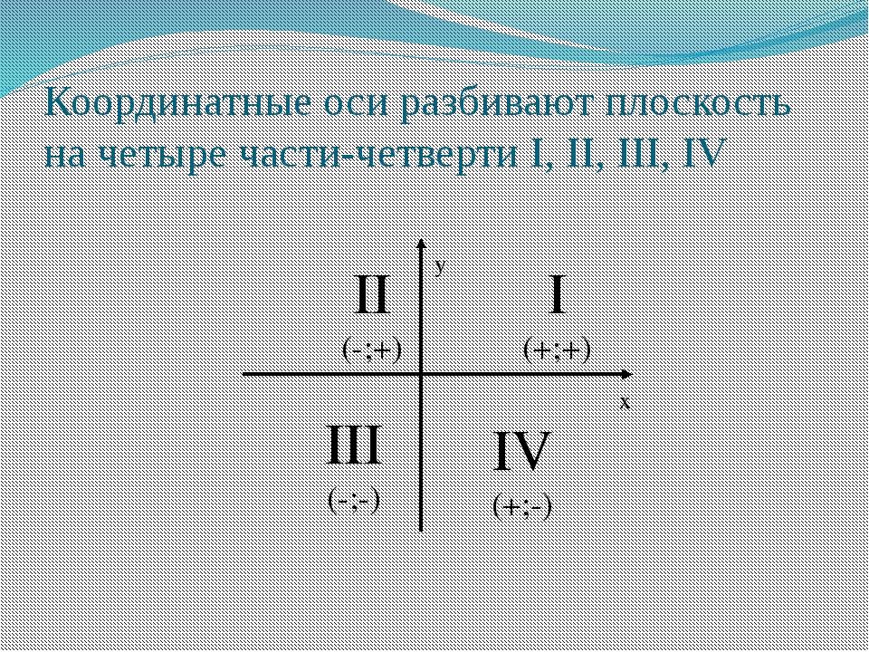 Координатные оси разбивают плоскость на четыре части-четверти I, II, III, IV...