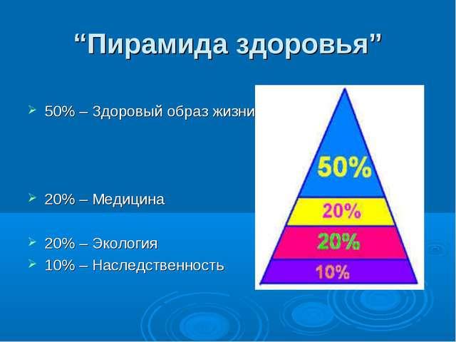 """""""Пирамида здоровья"""" 50% – Здоровый образ жизни 20% – Медицина 20% – Экология..."""