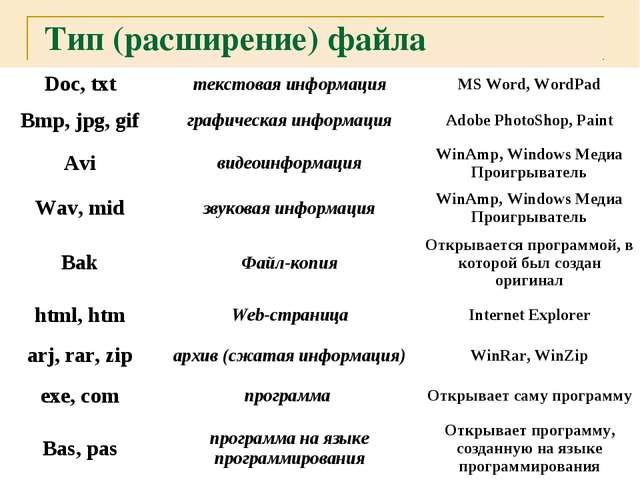 Тип (расширение) файла Doc, txtтекстовая информацияMS Word, WordPad Bmp, jp...