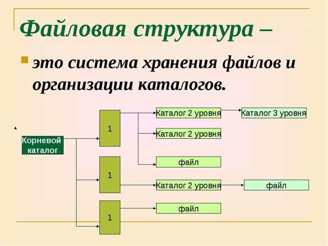 Файловая структура – это система хранения файлов и организации каталогов.